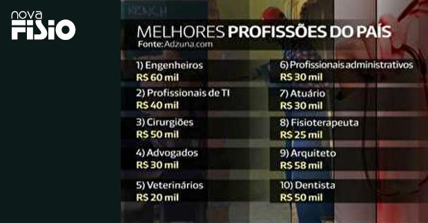 Ranking lista as melhores e piores profissões no Brasil ...