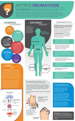 infografico_artrite_reumatoide